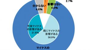 新型コロナ「業績にマイナス」が88.8% TDB調べ