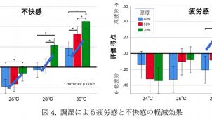 室温28度でも湿度を下げれば疲労軽減に有効 ダイキン工業と理研が実証