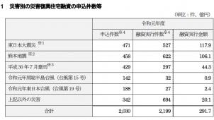 災害復興住宅融資、2019年度申込件数は2030件
