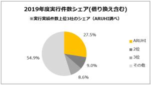 アルヒ、「フラット35」実行件数シェアが27.5%