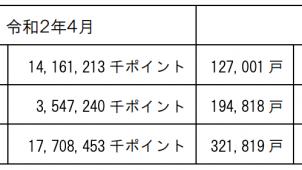 次世代住宅ポイント、累計発行32.1万戸