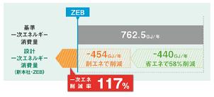 エコワークス、全事業所の再エネ100%に 新本社は福岡県初のZEBを達成