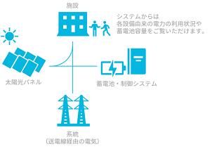 自然電力、太陽光・蓄電池・制御システムセット