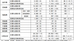 東日本大震災「住まいの復興工程表」3月末現在に更新