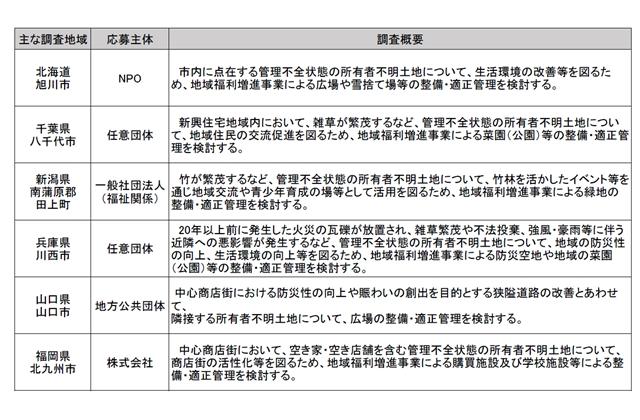 国交省、所有者不明土地対策のモデル調査を決定