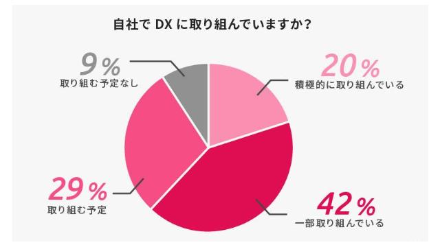 DXへの取り組み、不動産企業の6割に