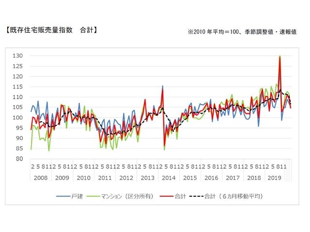 3月の国交省既存住宅販売量指数、前月比4.3%減の104.7