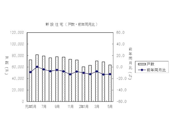 【BCN+R】三菱地所レジデンス、新築マンション販売に「オンライン接客」を全面導入