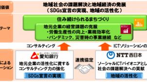 愛知銀行とNTT西日本、まちづくりや地域課題対応で連携 ICT活用、BCP対策など