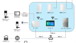 日栄インテック、住宅設備にIoT活用した「スマートホームサービス」開始