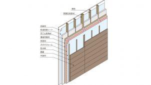 「ネオマフォーム+木外装」で防火構造30分の大臣認定取得
