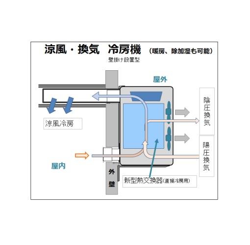 冷暖房・換気・調湿の同時運転が可能な「冷媒レス空調機」