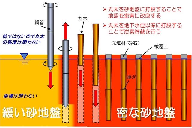 フォーユー、浦安の分譲地で丸太による液状化対策