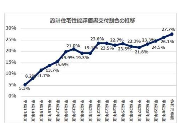設計住宅性能評価書の交付割合、過去最高の27.7%