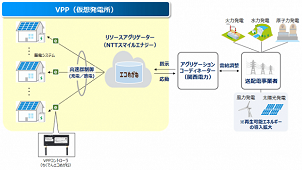 NTTスマイルエナジー、需要家側エネ活用VPP実証事業