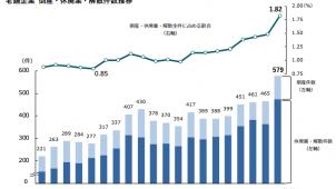 19年度「老舗企業」倒産等が過去最多579件 帝国データバンク調べ