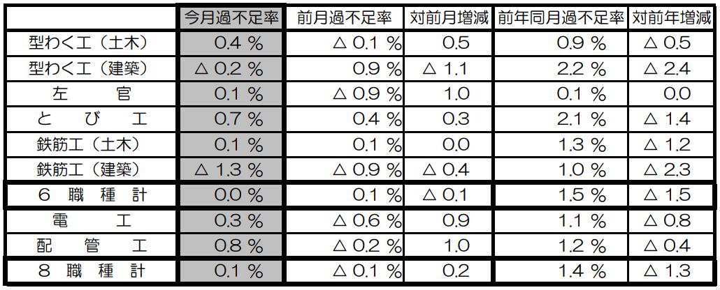 5月の建設労働需給は0.1%不足 国交省調べ