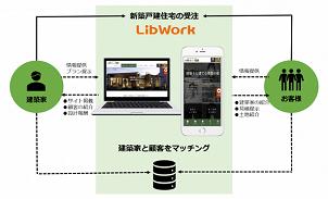Lib Work、建築家と顧客をつなぐマッチングサイトをリリース