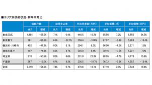 マーキュリー調べ、新築マンション供給が首都圏全域で減少