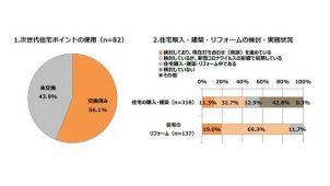 次世代住宅ポイント4割以上が未交換、タクポ調査
