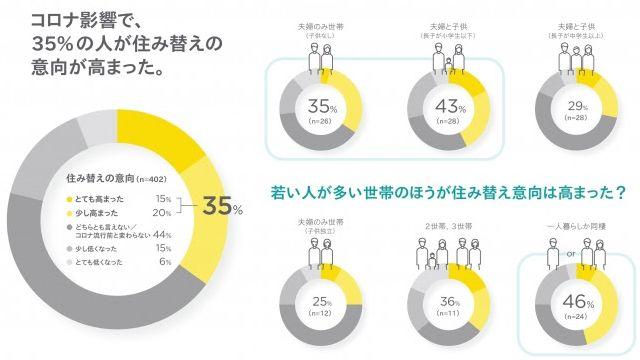 コロナ禍で「住み替え意向高まった」35% デベロップジャパン調べ