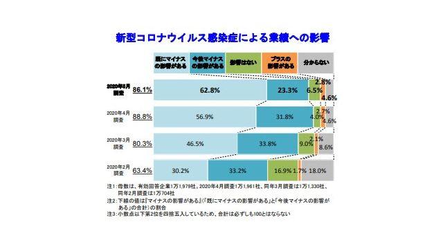 帝国データ調べ、不動産企業9割が新型コロナでマイナス影響