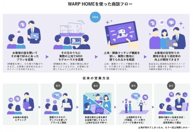 ジブンハウス、工務店向けAR/VR営業プレゼンツール『WARP HOME』リリース