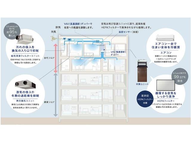 パナホームズ、賃貸併用住宅向けの換気・空調システム