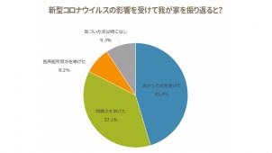 SUVACO調べ、コロナ禍で45%が自宅の短所発見