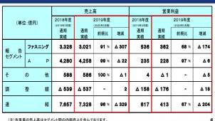 AP事業は営業利益2.8%減 YKKグループ2020年3月期業績
