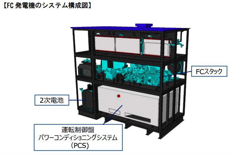 トクヤマとトヨタ、副生水素を利用した定置式FC発電機の実証運転開始