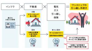 積水ハウス、ブロックチェーンで賃貸入居時のプロセスをワンストップ化