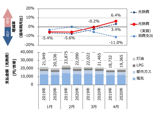 新型コロナで4月の世帯当たり光熱費6.4%増