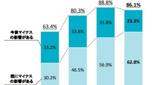 新型コロナ影響「既にマイナス」が6割超で過去最高 「今後マイナス」は減少へ