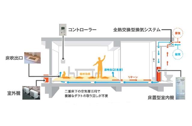 三菱地所系、マンションに全館空調「エアロテック」