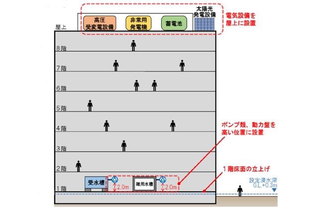 国交省・経産省、マンションなどの浸水対策ガイドライン