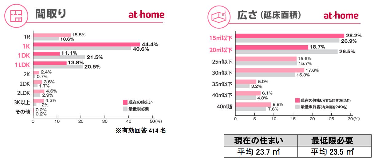 一人暮らし社会人、最低限の広さ「20m<sup>2</sup>以下」過半数