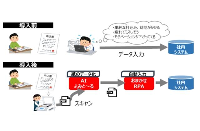 全宅連系、NTT東による会員支援に自動入力など追加