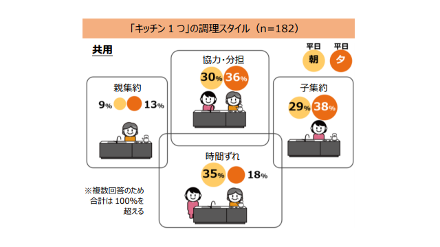 キッチンの二世帯シェア、「子がまとめて調理」と「協力型」が各4割