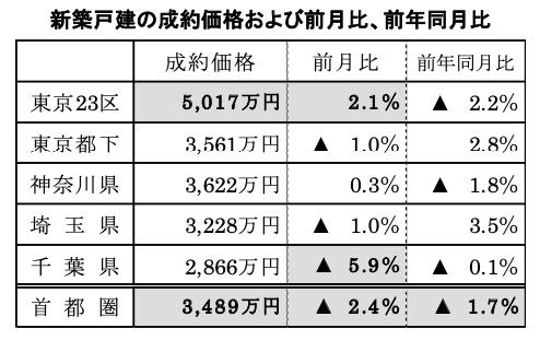 首都圏の新築戸建成約価格、前年同月比1.7%下落 アットホーム調べ