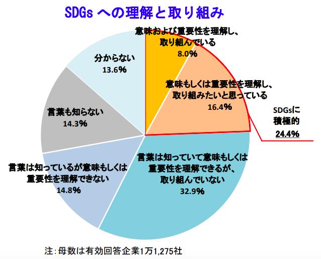 SDGs、企業の24.4%が積極的 帝国データバンク調べ