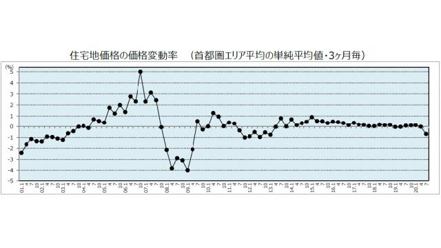 野村不UN調査住宅地価格、首都圏平均2Q連続マイナス