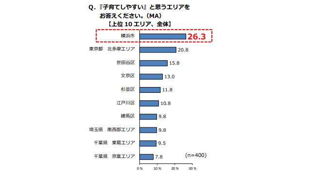 日京HD調べ、子育てしやすいエリア1位は横浜市