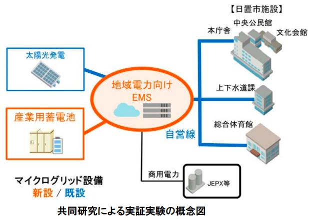 京セラなど3社、日置市でマイクログリッドのエネルギーマネジメント共同研究