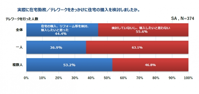 コロナ禍での共働き夫婦、住宅・リフォーム「検討・購入したい」44.4%