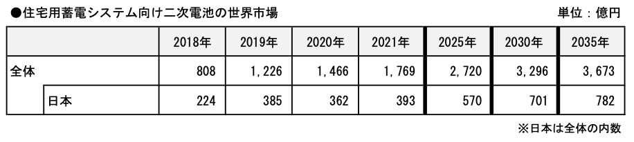 2035年の住宅用蓄電システム向け二次電池市場、日本は782億円に倍増