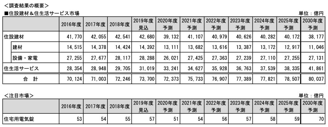 2030年度の住生活サービス市場は40.9%増 住設建材は10.3%減 富士経済調べ