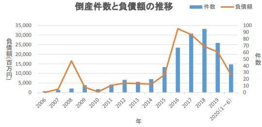 「太陽光」関連倒産、上半期は前年同期比5.0%増の42件