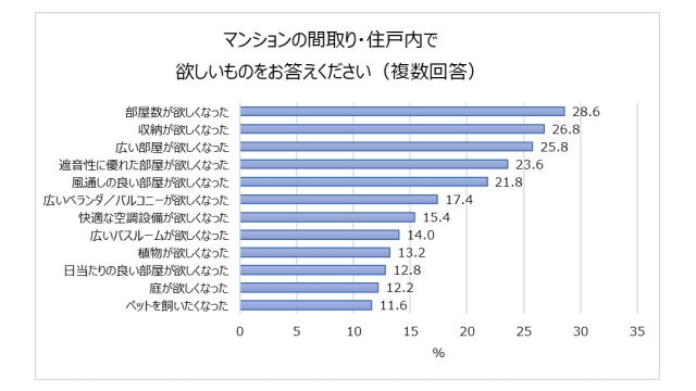 和田興産調べ、コロナ禍で部屋数・収納の需要増