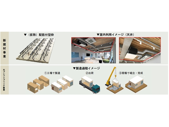 三菱地所など、新会社で低価格木造住宅事業